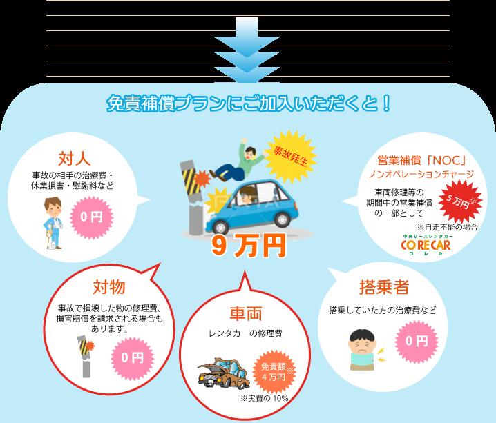 免責補償制度(CDW)ご加入で負担額を軽減